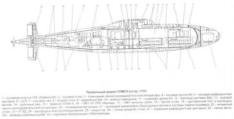 Проект 1710 «Макрель» - научно-исследовательская подводная лодка - лаборатория KhDIW