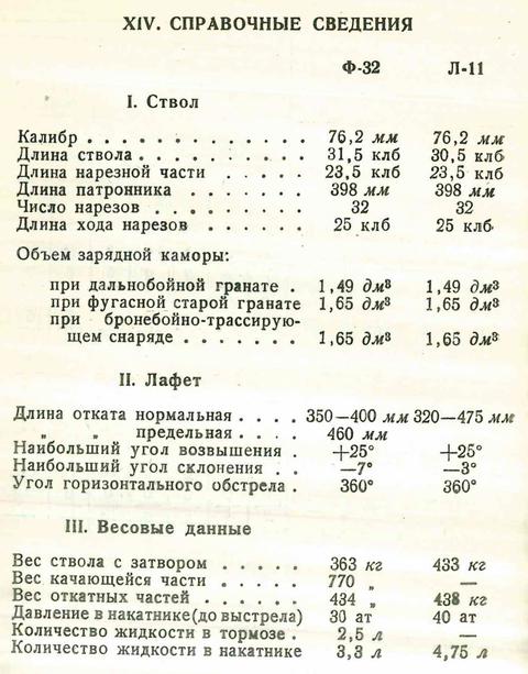 Л-11 - 76,2-мм танковая пушка обр. 1938/39 гг. ZSUG0
